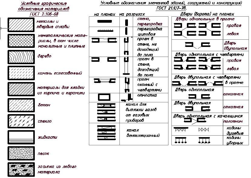 Условные графические обозначения материалов